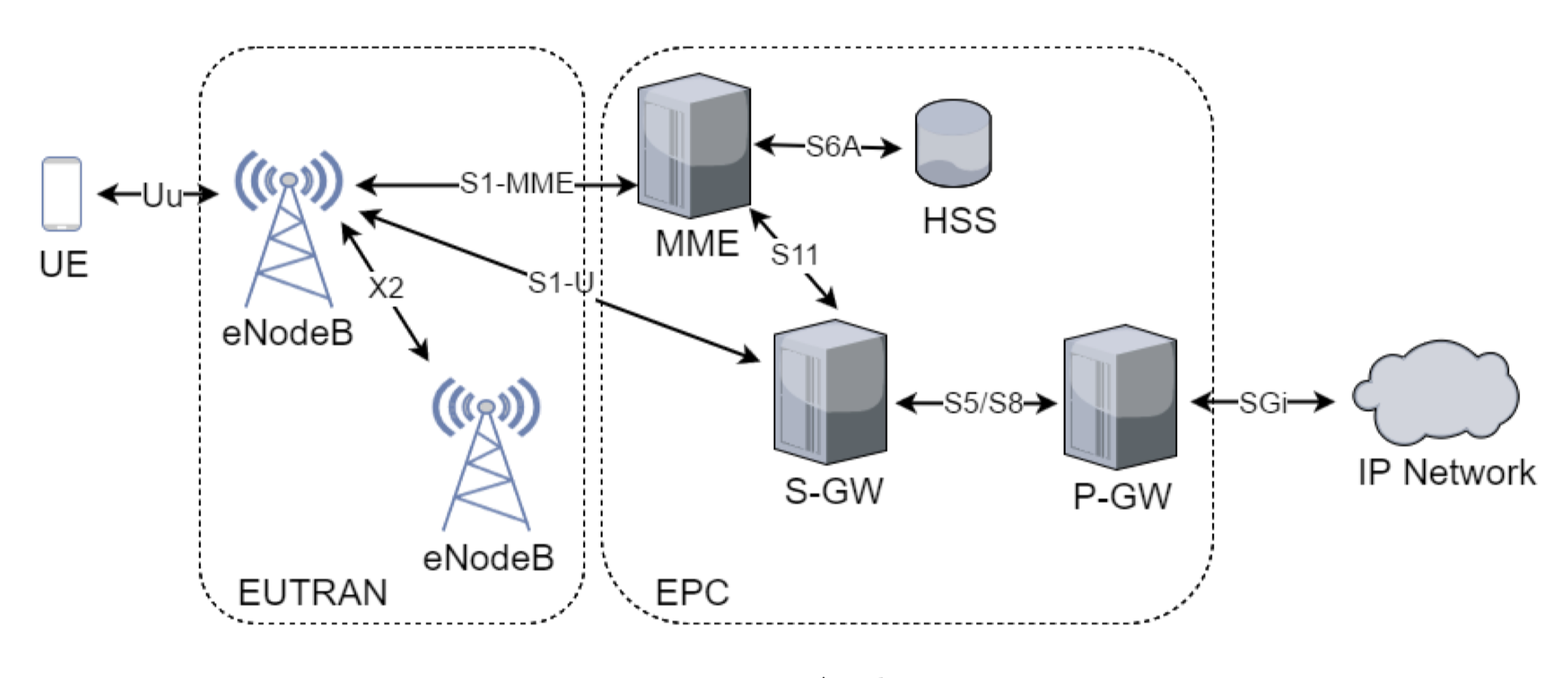 An overview of hacking LTE
